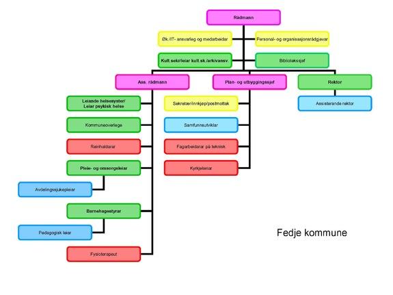 Organisasjonskart 1