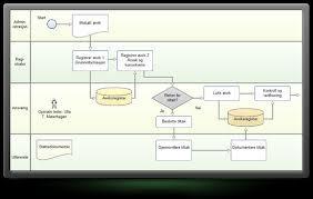 Prosessmodellering