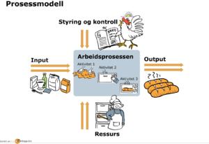 Prosessmodellering_300x208