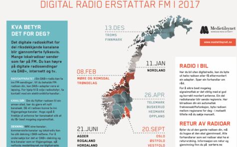 Informasjonsplakat Digital radio erstattar FM i 2017