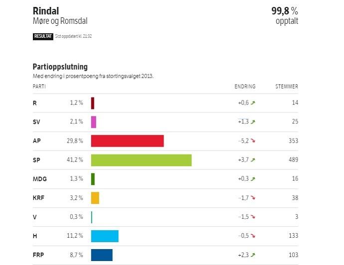 Valgresultat 2017 Rindal.jpg