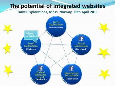 Travel Explorations,Moss,Norway,webconcept,Facebook,Twitter