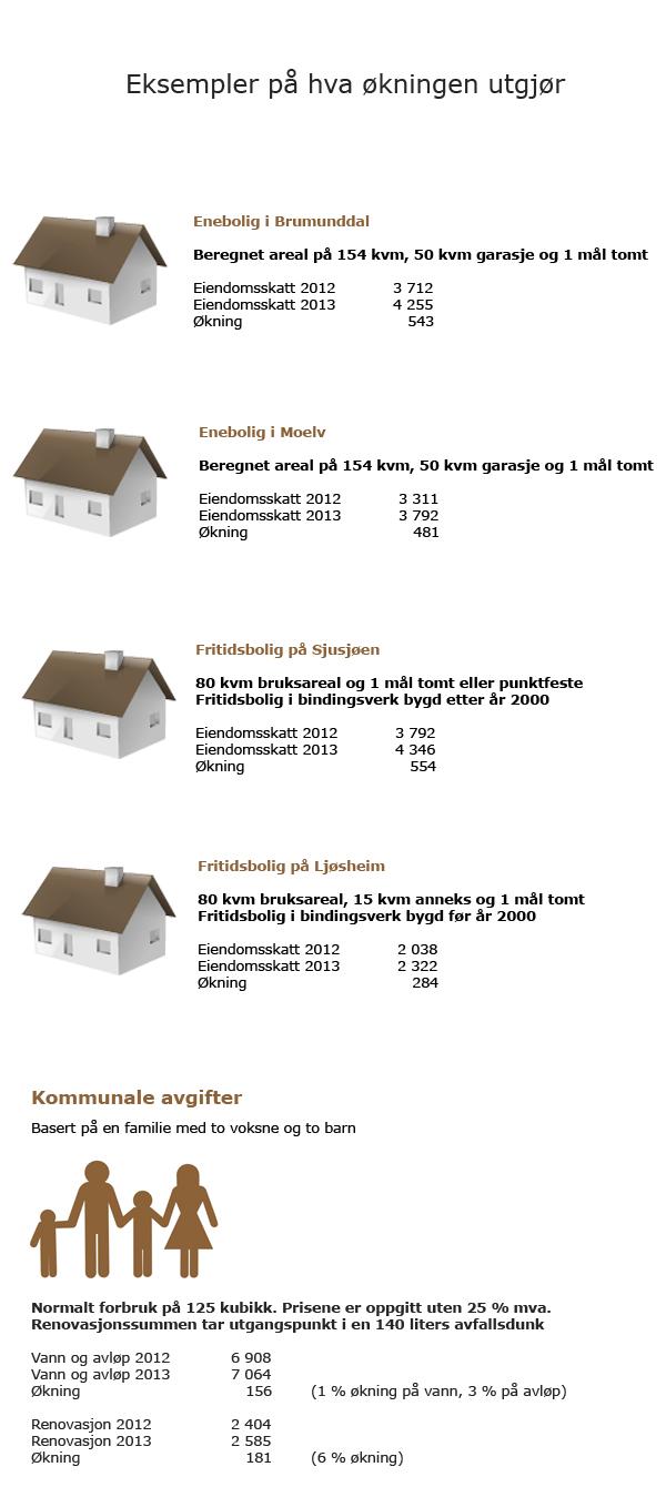 Eksempler på hva avgiftsøkningen betyr for innbyggerne.