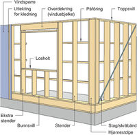 Fig. 01Ulike komponenter i bindingsverksvegger