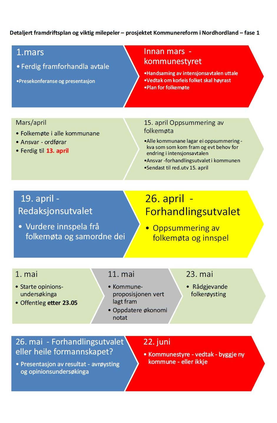 Kommunereforma - framdriftsplan fase 1.JPG