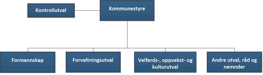 Politisk orgkart.png