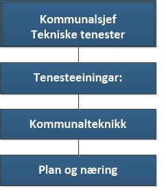 Org kart tekniske tenester.png