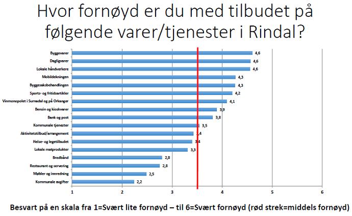 varer og tjenester graf.png