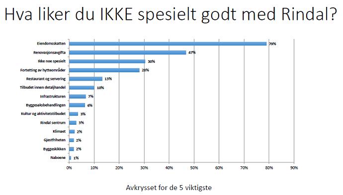 liker ikke graf.png