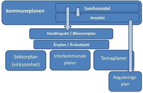 plansystem