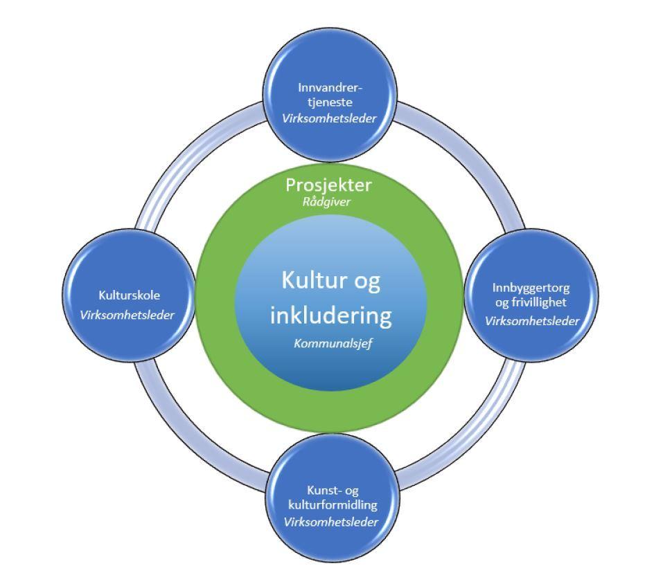 Organisasjonskart Kultur og inkludering