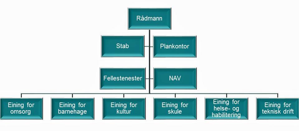 Organization Chart2_960x422.jpg