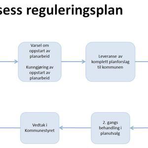 Planprosess