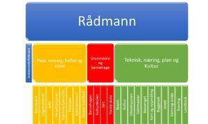Administrativt organisasjonskart[1]
