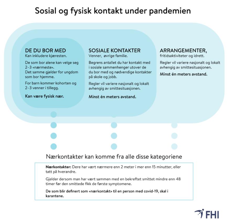 sosial og fysisk kontakt under pandemien