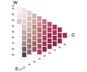 84ce618f Nyanse-triangelet: I spissen lengst til høyre har fargen maks kulør, øverst  dominerer hvitheten, nederst dominerer sortheten.